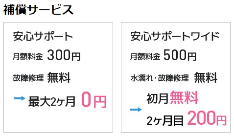 GMOWiMAXの補償オプションの画像